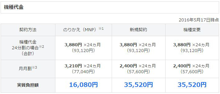 Xperia X Performanceを限定キャッシュバック付きでお得に乗り換える方法03